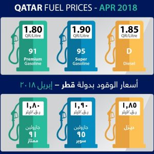 Low fuel prices .. Here is the value for the month of April